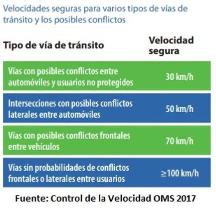 OMS - recommendaciones velocidad.jpg