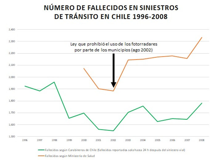 Fallecidos Chile 1996-2008.jpg