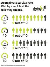 Survival Rate Pedestrians .png