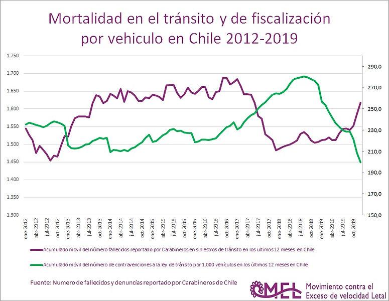 Mortalidad_y_fiscalización_2012-2019_-_
