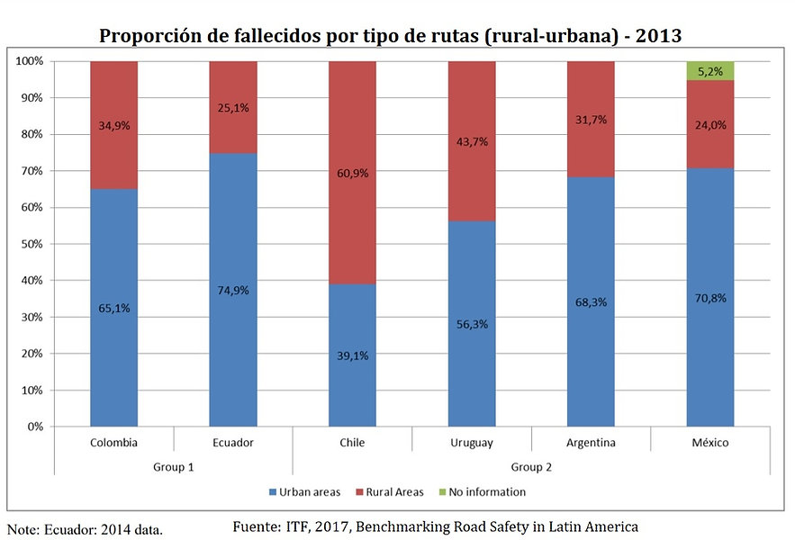 Latin America - Fallecidos RuralUrbana - 2013 - Esp.jpg