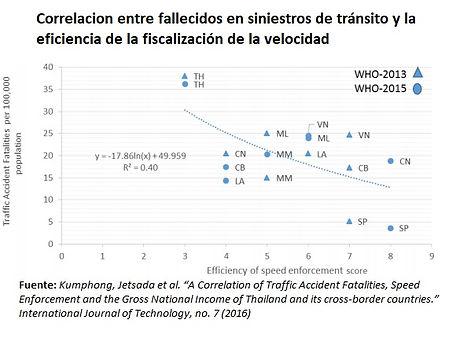 Correlación_entre_mortalidad_y_fisaliza