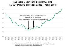 Fallecidos Chile Mensual dec 2000- abril