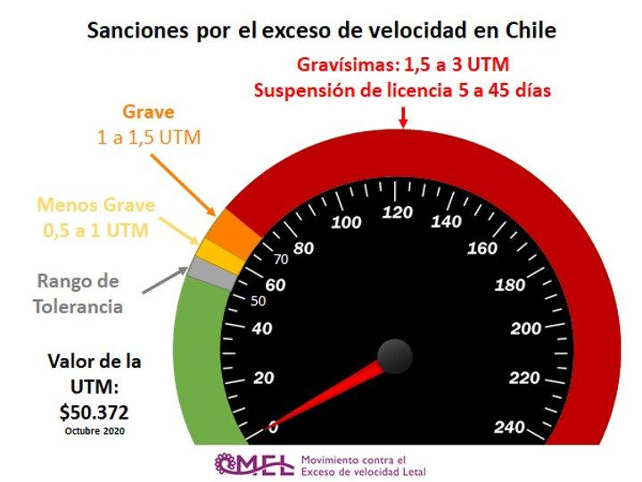 Sanciones por el exceso de velocidad Chi