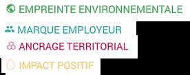 Exemples d'axes stratégiques choisis par le clients