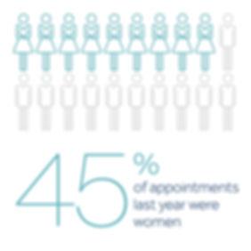 DiversityStats_Females_2_17_02-01.jpg