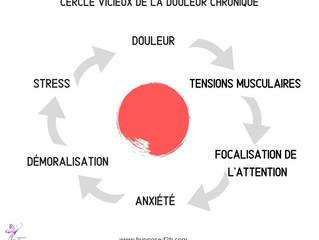 Le cercle vicieux de la douleur
