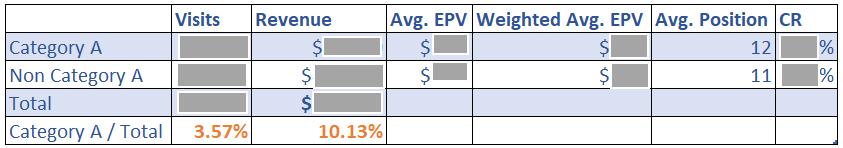 SEO KPI's