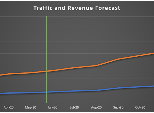 How to Forecast Organic Revenue Growth to Earn Your Buy-In (Part 2)