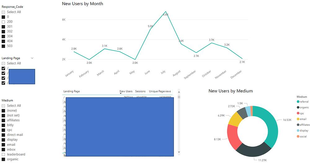 SEO Data Analysis Dashboard