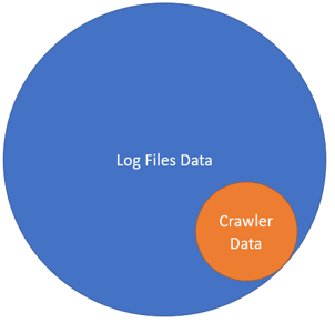 Pie Log file Graph