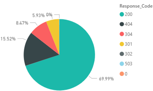 Response Code Pie Graph