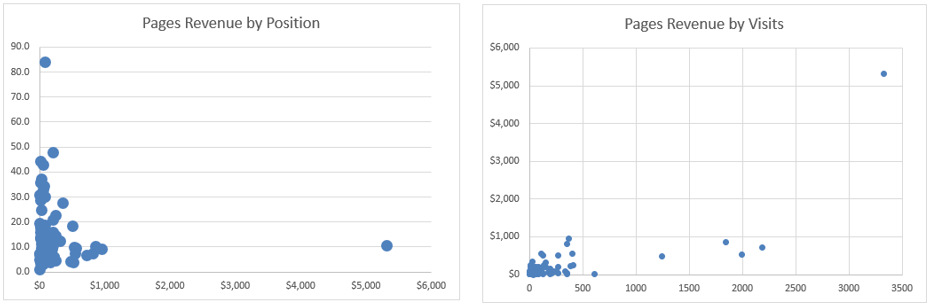 Page Revenue by Position / Visits
