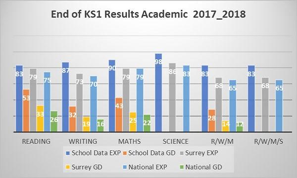 KS1 results graph 17_18.jpg
