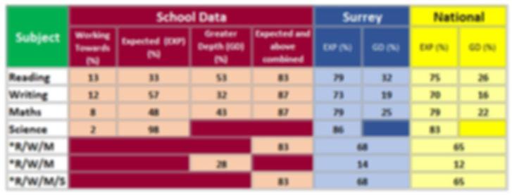 KS1 results 2017_18.jpg