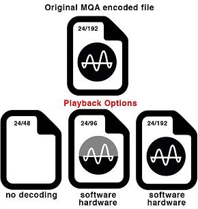 Musica Digitale e MQA - terza parte -