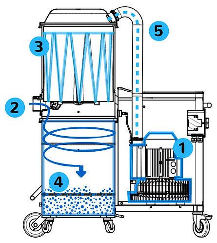 Funzionamento aspiratore vacuum Powervac.jpg