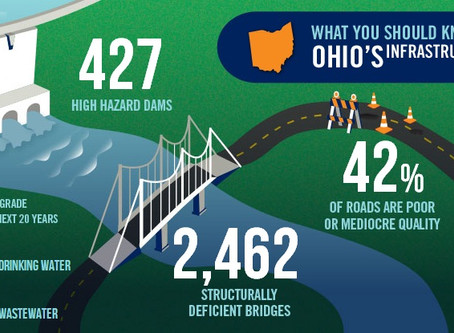 Cordray wants $1.8 billion-plus to tackle Ohio infrastructure needs