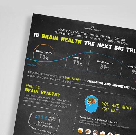 GenFood Infographic
