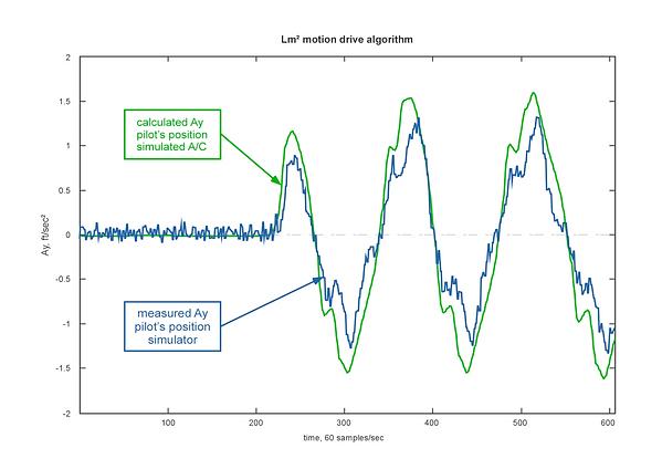 Lm² motion algorithm