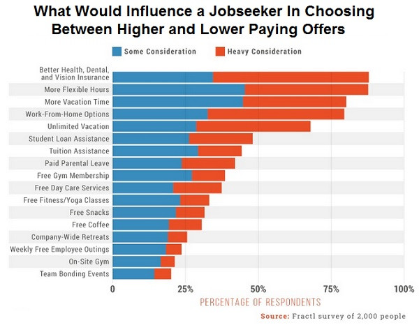 Benefits that impact a jobseekers decision