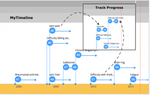 The importance of building a chronological timeline of health events.
