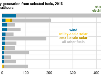 US wind and solar generation hit record