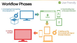 Phases in Setup Process