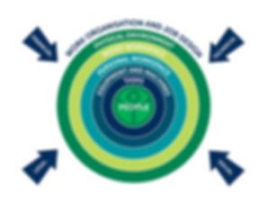 Ergnonomics Design Model