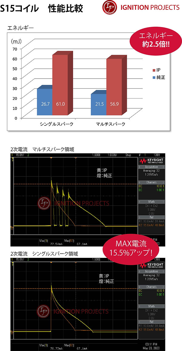 SR20DET IPパワーコイルマルチスパーク性能比較