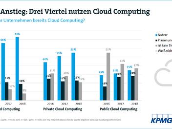 Cloud-Nutzung auf Rekordniveau bei Unternehmen