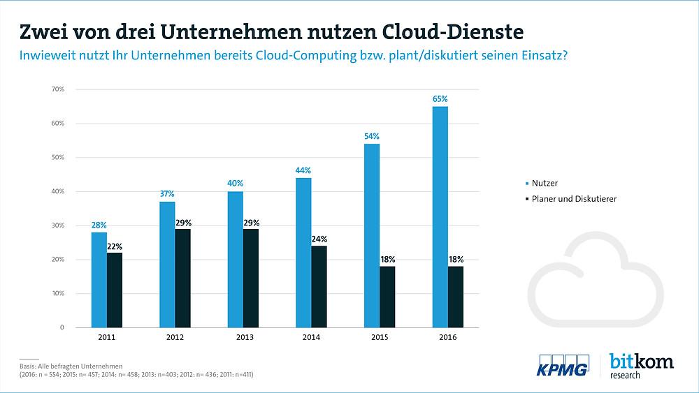 Zwei von drei Unternehmen nutzen Cloud-Dienste