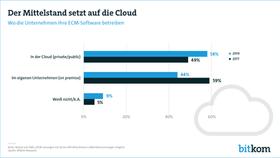 Abschied vom Papier: Deutschlands Mittelstand wird digitaler