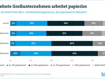 Jedes dritte Unternehmen in Deutschland arbeitet weitestgehend papierlos