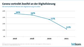 Ein Jahr Corona – Unternehmen spüren den wirtschaftlichen Nutzen der Digitalisierung