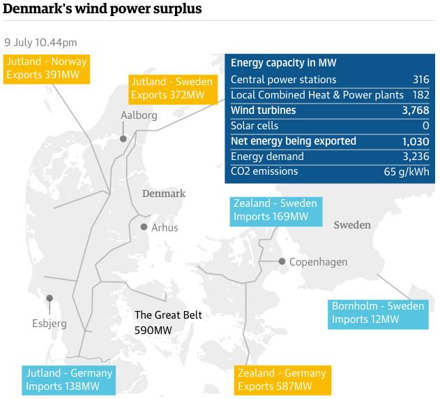 Denmark's wind power surplus