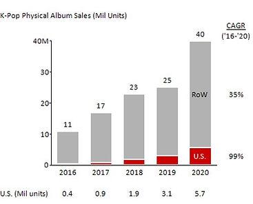 K_Pop_Physical_Albums_Sales.jpeg