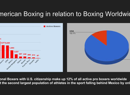 Total U.S. boxers on the decline.