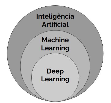 A inteligência artificial e suas subáreas