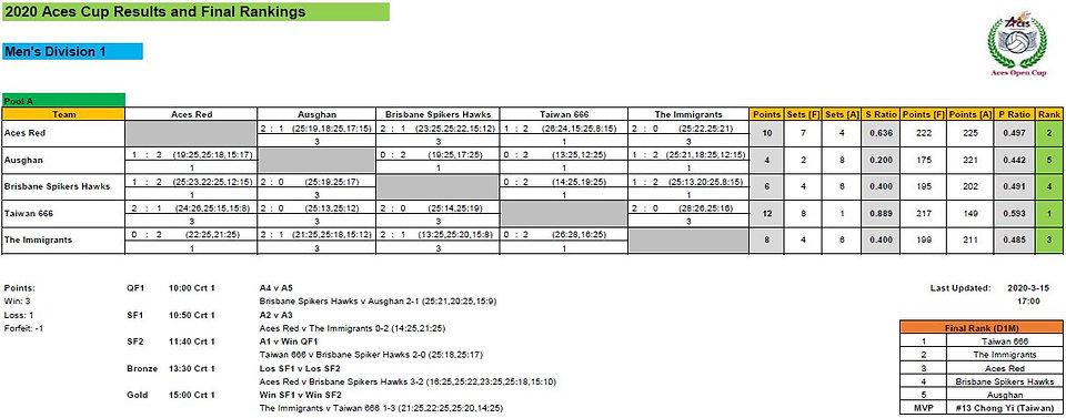 Final Results_D1M.jpg