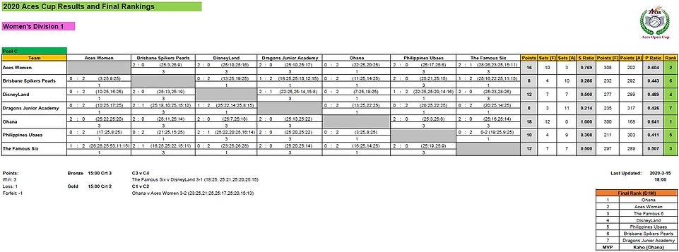 Final Results_D1W.jpg