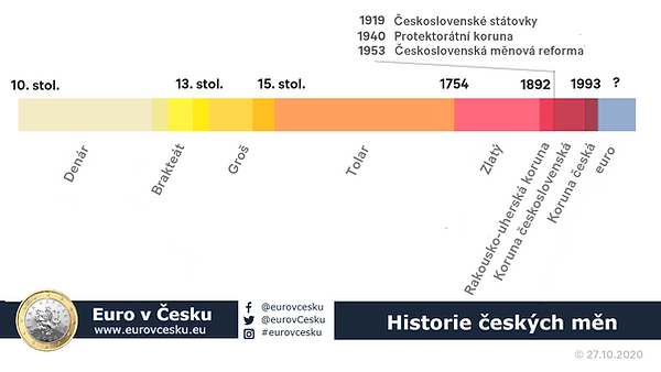 historie českých měn.png