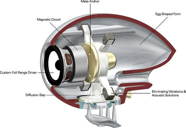 cutaway of the Eclipse TD508 Mk3 loudspeakers,