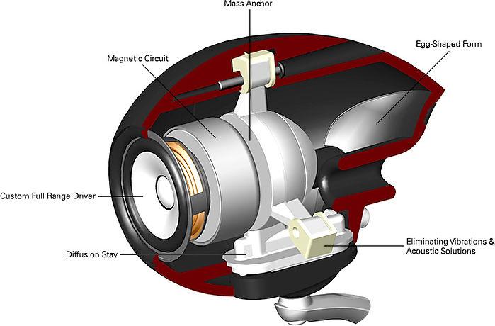 cutaway of the Eclipse TD307 Mk2a loudspeakers,