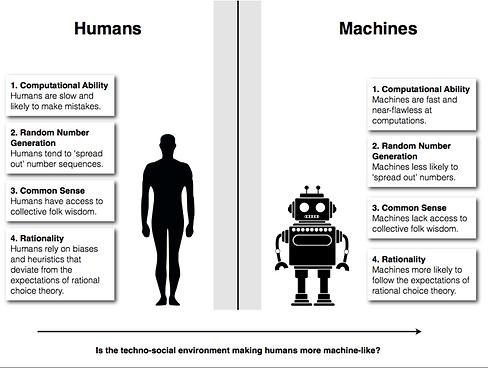 Humans vs. Machines by John Danaher