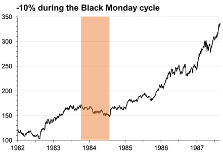 28. -10% correction Black Monday.png