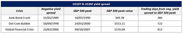 US10Y & US3M yield spread.PNG