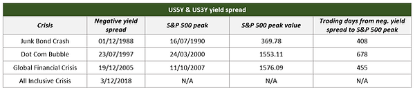 US5Y & US3Y yield spread.png
