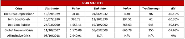 Bear Markets Table.png