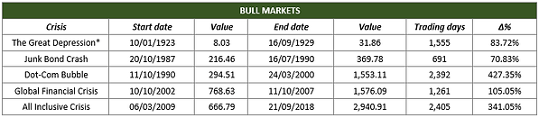 Bull Markets Table.png